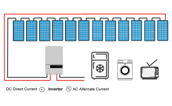 how do pv systems work 03